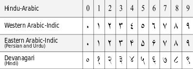 Hindu-Arabic vs  Western Arabic-Indic Numbers - SDL Trados