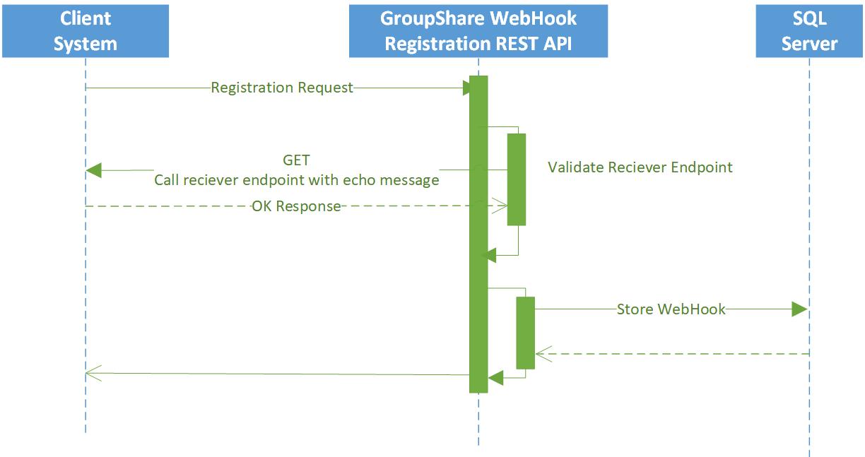 GroupShare WebHooks Service - Language Developers - Wiki
